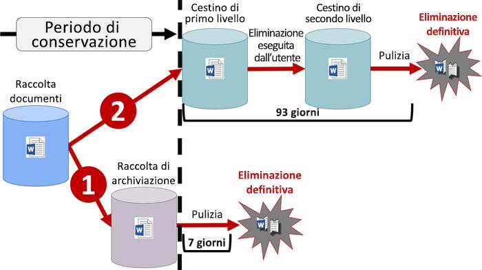 Diagramma del flusso di conservazione in SharePoint e OneDrive