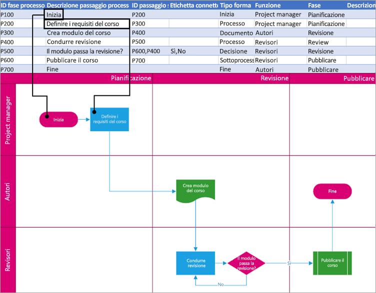 Descrizione per il passaggio del processo che viene visualizzato nella forma.