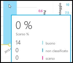 Call Quality Dashboard - Valore numerico dati