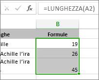 Dati di esempio per il grafico