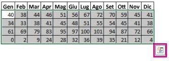 Dati selezionati con il pulsante Analisi rapida