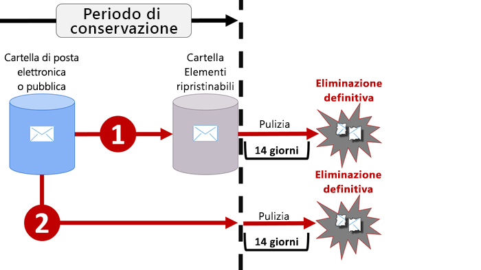 Diagramma del flusso di conservazione nella posta elettronica e nelle cartelle pubbliche