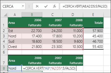 Esempio di formula CERCA.VERT con un intervallo non corretto.  La formula è =CERCA.VERT(A8,A2:D5,5,FALSO).  L'intervallo CERCA.VERT non contiene una quinta colonna, quindi 5 restituisce un errore #RIF!.
