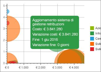 Grafico con dettagli