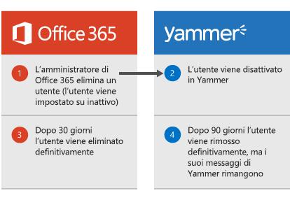 Diagramma che mostra che quando un amministratore di Office 365 elimina un utente, l'utente viene disattivato in Yammer. Dopo 30 giorni i dati dell'utente vengono eliminati da Office 365 e dopo 90 giorni l'utente viene rimosso definitivamente da Yammer, ma i suoi messaggi di Yammer vengono conservati.