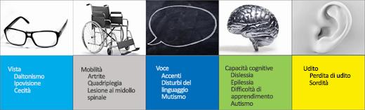 Screenshot degli scenari di accessibilità: Vista, Mobilità, Linguaggio, Capacità cognitive, Udito