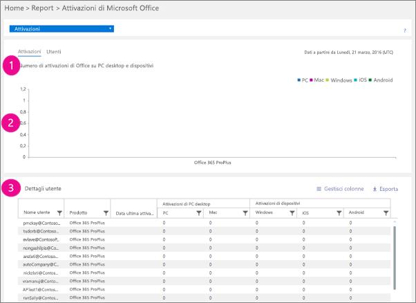 Report di Office 365 - Conteggio delle attivazioni di Microsoft Office nei desktop e nei dispositivi