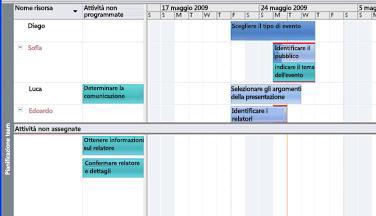 Immagine della visualizzazione Pianificazione team