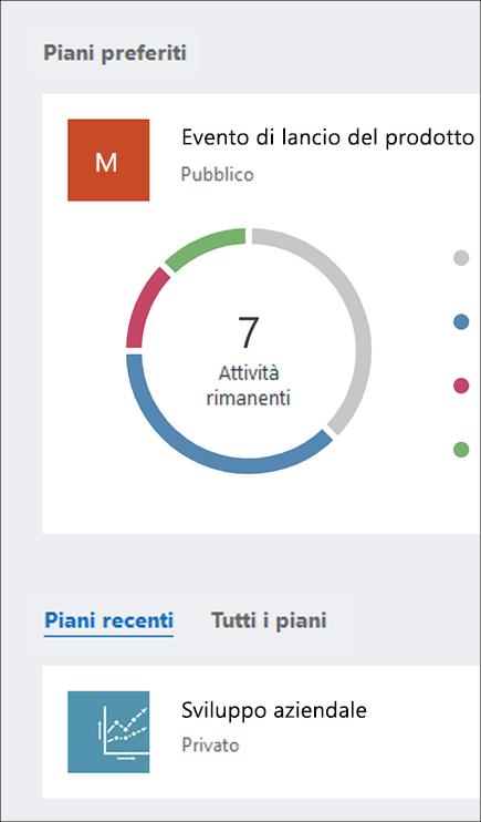 Screenshot delle sezioni Piani preferiti e Tutti i piani del dashboard di Planner.