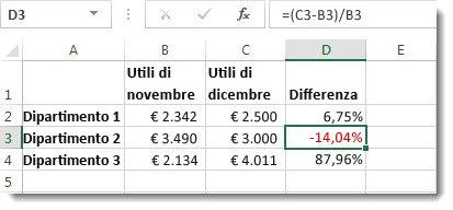 Dati di Excel con una percentuale negativa formattata in rosso nella cella D3