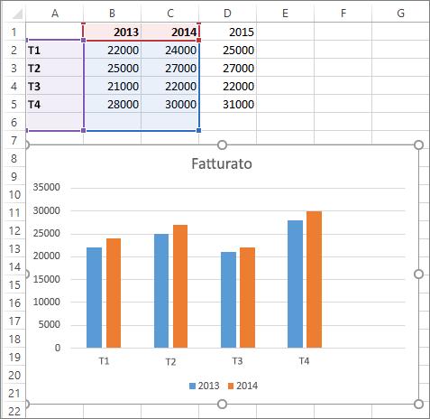 Origine dati visualizzata e selezionata