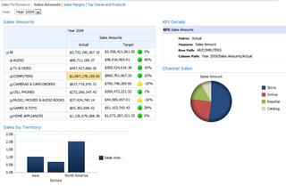 Dashboard di esempio ospitato in SharePoint Server 2010