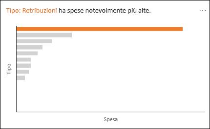 Grafico a linee che mostra la categoria Retribuzioni con una spesa particolarmente elevata