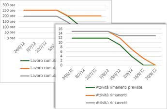 Grafico burn-down di esempio con attività previste, rimanenti ed effettive rimanenti