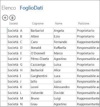 dati della tabella in visualizzazione Foglio dati