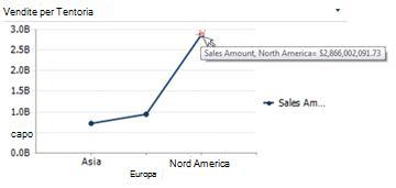 Grafico a linee in cui sono visualizzate informazioni di riepilogo