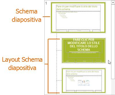 Schema diapositiva con layout nella visualizzazione Schema diapositiva di PowerPoint
