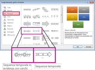 Elementi grafici SmartArt per la sequenza temporale