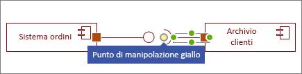 Punto di manipolazione giallo sulla forma Interfaccia richiesta