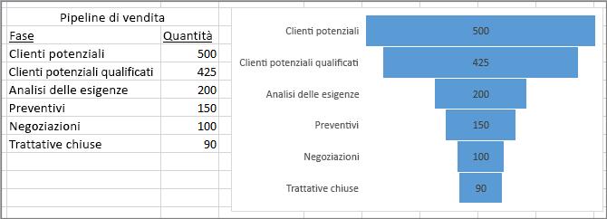Grafico a imbuto che mostra una pipeline delle vendite, con le fasi nella prima colonna e i valori nella seconda
