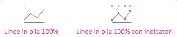 Grafici a linee in pila 100% e a linee in pila 100% con marcatori