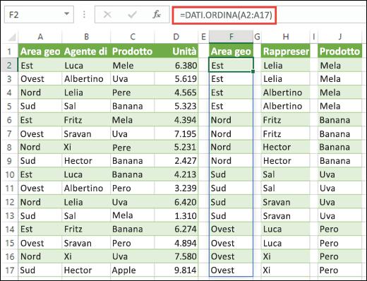 Usare la funzione SORT per ordinare intervalli di dati. Qui abbiamo usato =SORT(A2:A17) per ordinare le aree geografiche, quindi abbiamo copiato nelle celle H2 e J2 per ordinare i nomi degli agenti di vendita e i prodotti.