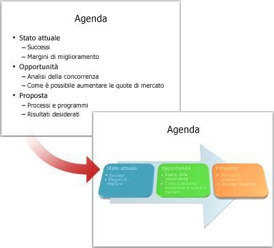 Normale diapositiva convertita in un elemento grafico SmartArt.