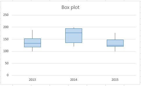 Il box plot finale dovrebbe avere questo aspetto.