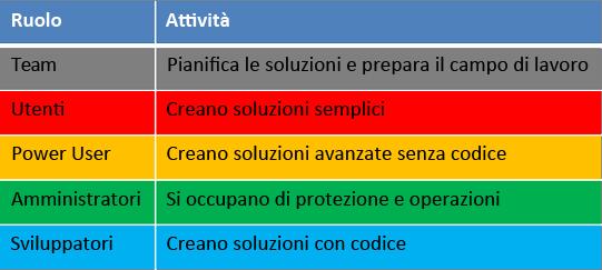 Ruoli e attività nel ciclo di vita di sviluppo