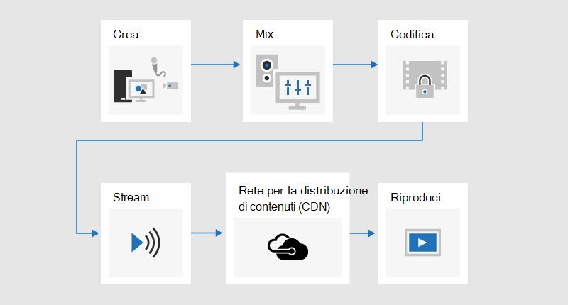 Diagramma di flusso che illustra il processo di trasmissione in cui il contenuto è sviluppato, misto, codificato, in streaming, inviato tramite rete di distribuzione di contenuti (CDN) e quindi riprodotto.