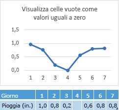 Dati mancanti nella cella giorno 4, con grafico a linee corrispondente al punto zero