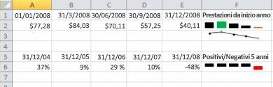 Grafico sparkline nell'esempio di Excel
