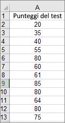 Dati usati per creare l'istogramma di esempio
