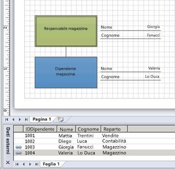 forme con dati collegati