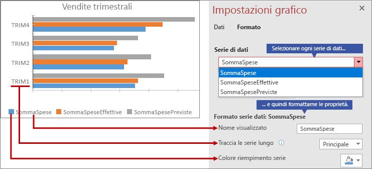 Formattazione di diverse serie di dati nella scheda Formato