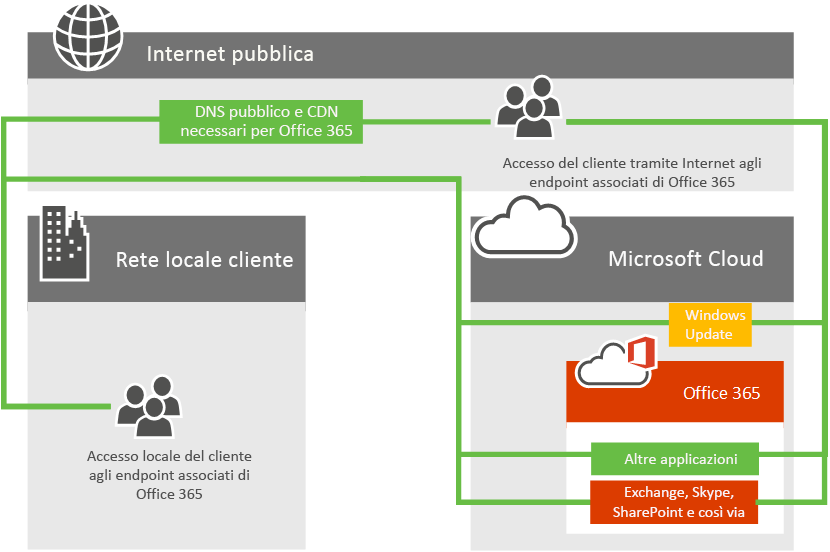 Connettività di rete di Office 365