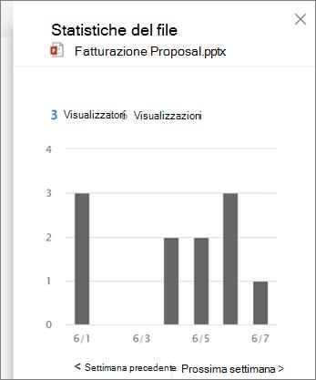 Screenshot della visualizzazione delle attività in un file