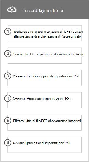 Flusso di lavoro della rete caricare processo per importare file PST in Office 365