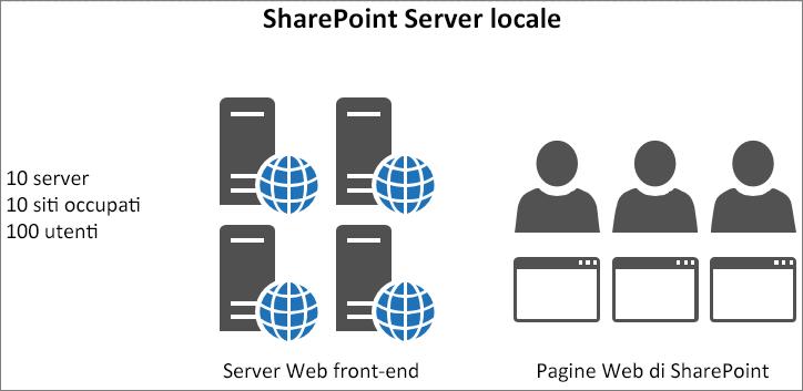 Mostra il traffico e il carico nei server Web front-end locali