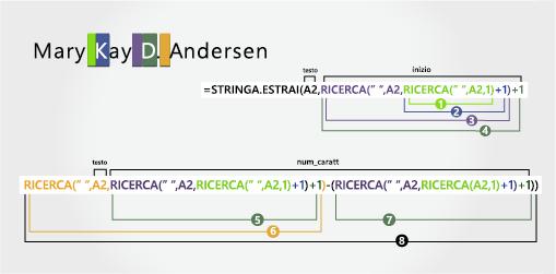 formula per l'estrazione del cognnome dell'esempio 5: mary kay d. anderson.