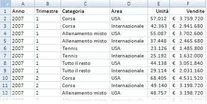 Dati utilizzati in un rapporto di tabella pivot