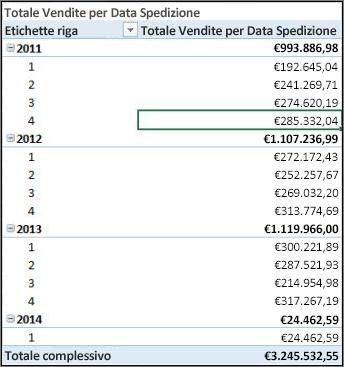 Tabella pivot Totale Vendite per Data Spedizione