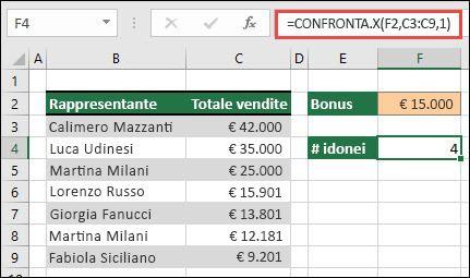Esempio di utilizzo di XMATCH per trovare il numero di valori sopra un determinato limite cercando una corrispondenza esatta o l'elemento più grande successivo