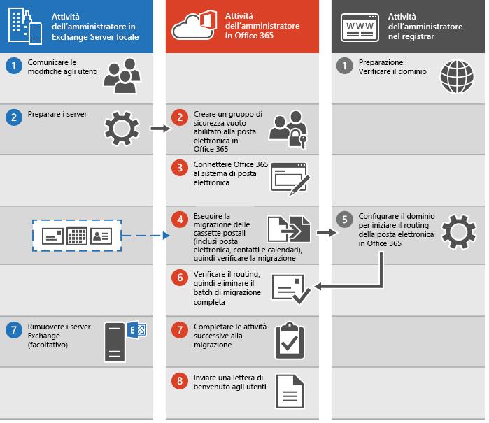Processo per l'esecuzione di una migrazione completa della posta elettronica a Office 365