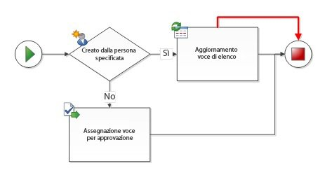 Connessioni duplicate tra forme flusso di lavoro