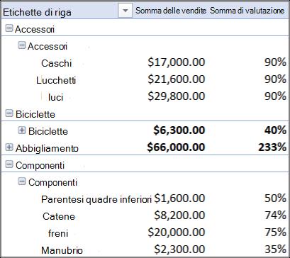 Tabella pivot contenente più tabelle
