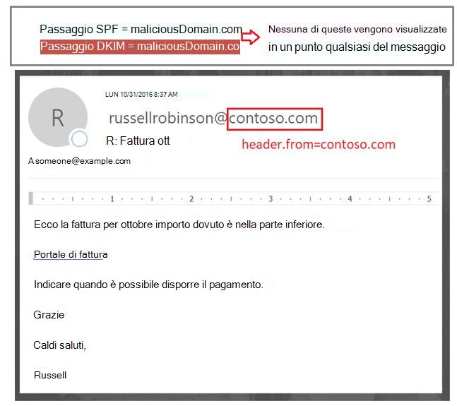 Messaggio autenticato ma da: dominio non è allineata con quali passati SPF o DKIM