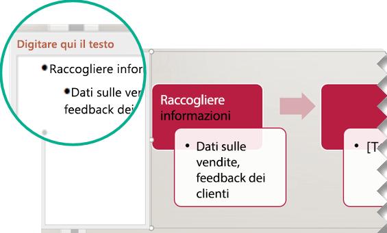 Immettere il testo per l'elemento grafico digitando l'editor di testo a sinistra dell'elemento grafico.