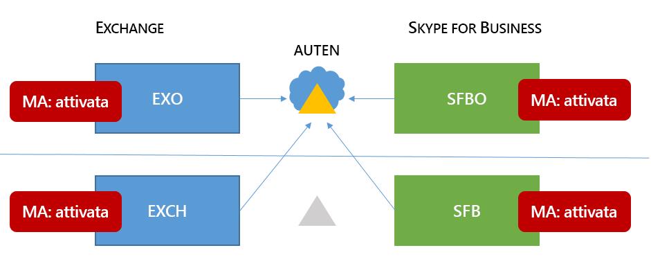 Un misto Skype 6 per topologia alta business contiene vendite in tutti e quattro i percorsi possibili.
