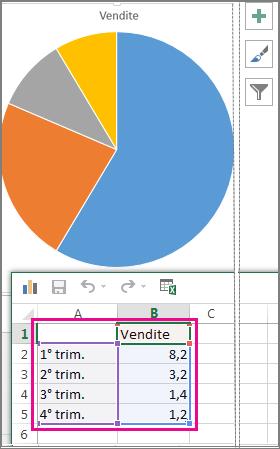 Grafico a torta con i dati di esempio nel foglio di calcolo
